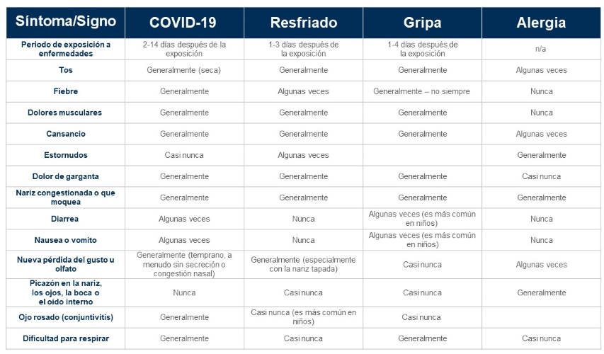Covid Table